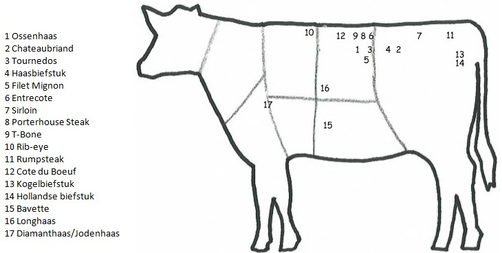 The Hansen Angus Ranch in Nebraska consistently raises superior black Angus cattle. They have an annual registered yearling black Angus bull sale. They use A.I. Sires, their own bull sires, and emb.