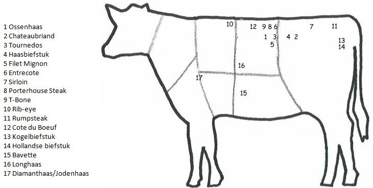Verschillende soorten biefstuk